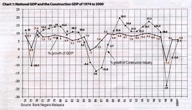 Malaysia Construction Gdp